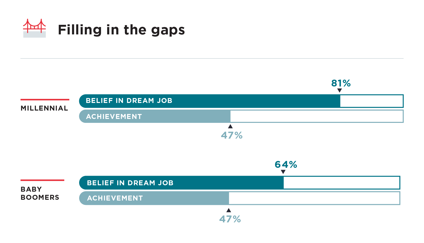 Dream Jobs Report - Hired
