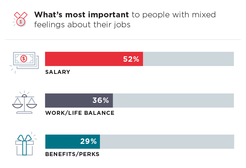 People with mixed feelings about their jobs