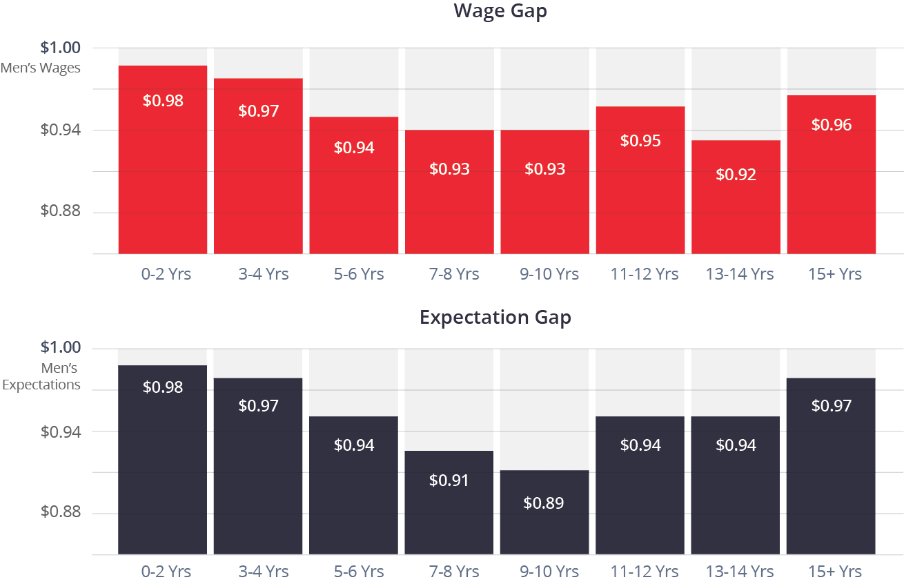 12 Wage Expectation Gap By Years Of Experience Min