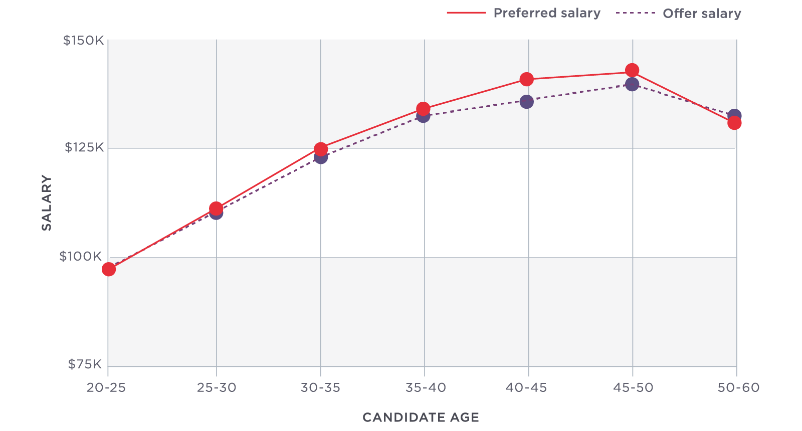 State of Salaries - Hired