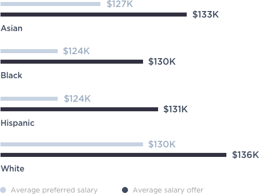 Bar chart of average salaries by race