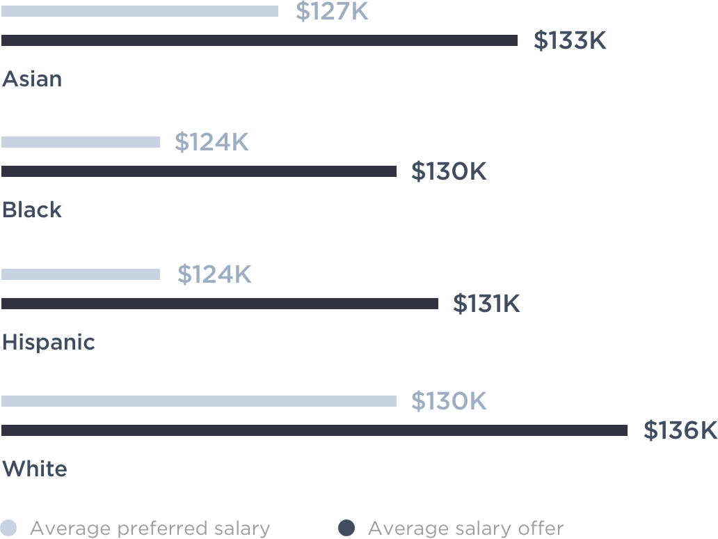 State of Salaries Report - Hired