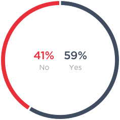 Pie chart of whether people think they are fairly compensated