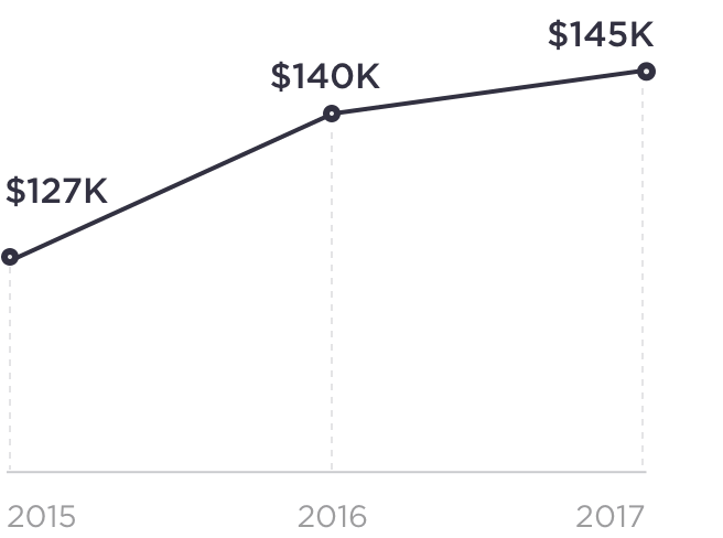 Graph Of Average Product Management Salaries