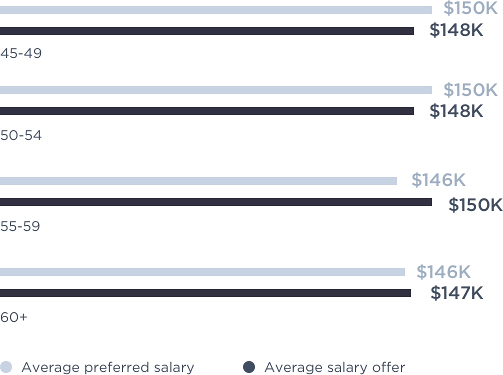 Bar Chart Of Average Salaries By Age